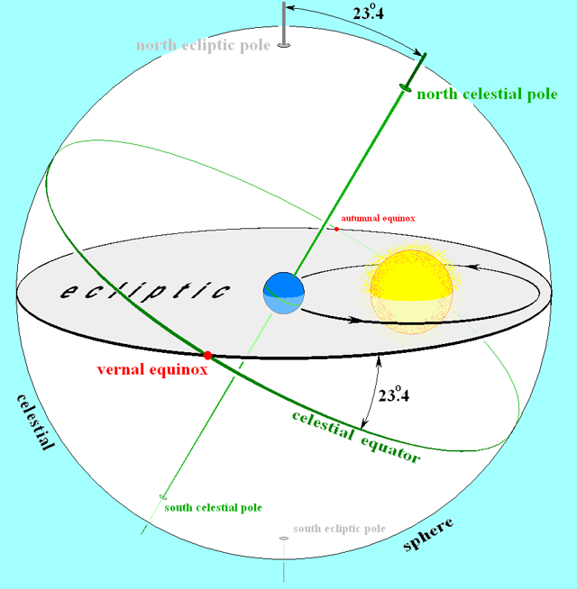 Illustration of the ecliptic